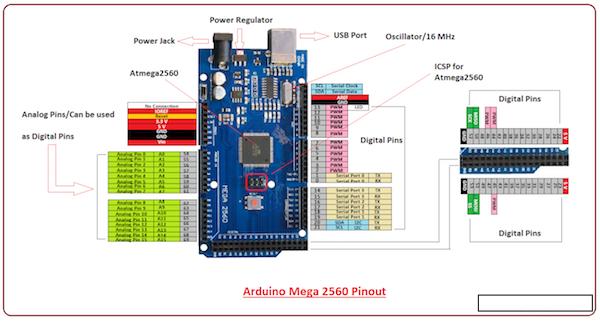 ArduinoMega2560pins