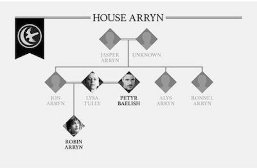 game-of-thrones-arryn-family-tree-1005928