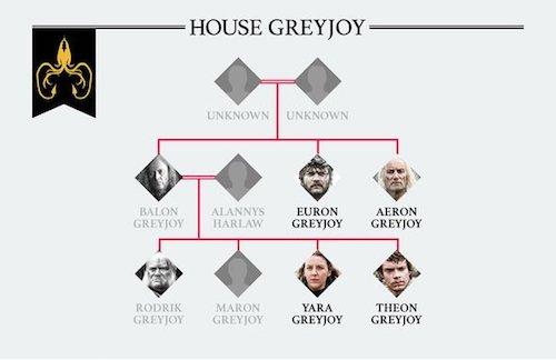 Greyjoy-family-tree-1813280